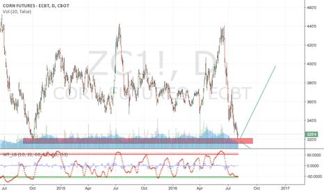 ZC1!: CORN at major pivot/support point