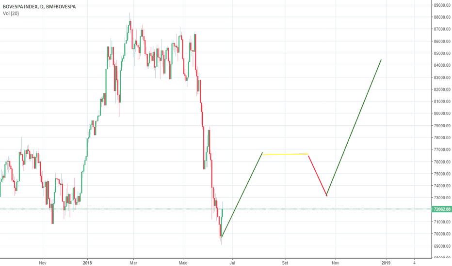 IBOV: Retomada mercado