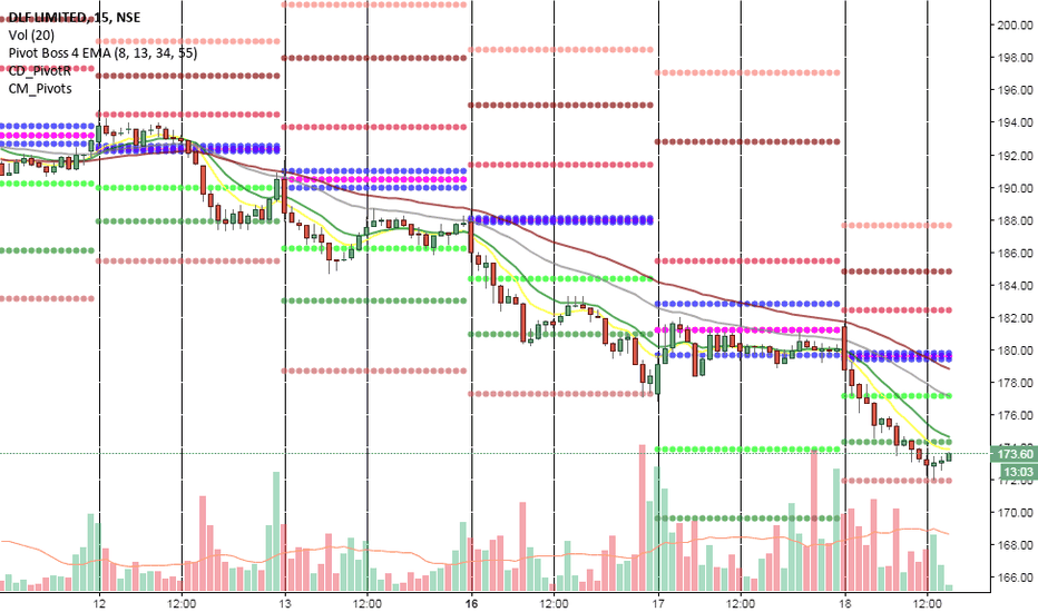 DLF: Pivot points in action.