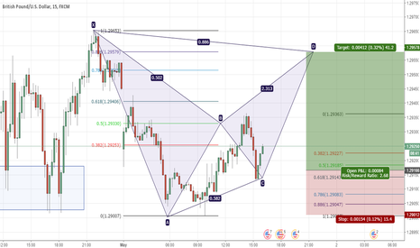 GBPUSD: GBPUSD Bat pattern formation long for 40 pips