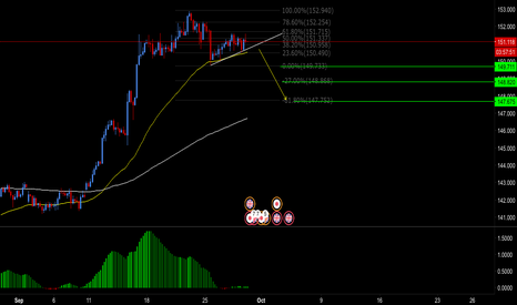 GBPJPY: GBPJPY Waiting for 4hr Break