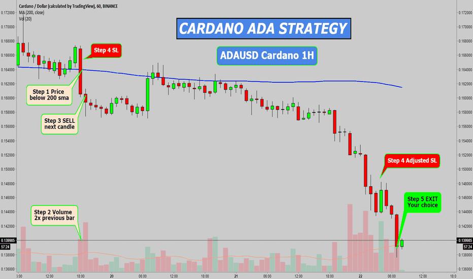 ADAUSD: ADAUSD 1h CARDANO STRATEGY
