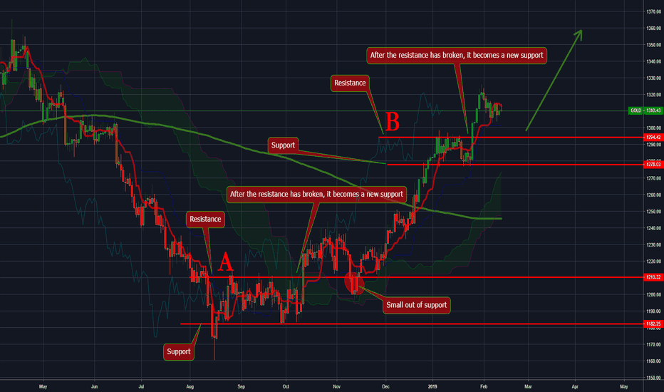 GOLD: #Gold (#XAUUSD) is not going to stop now!