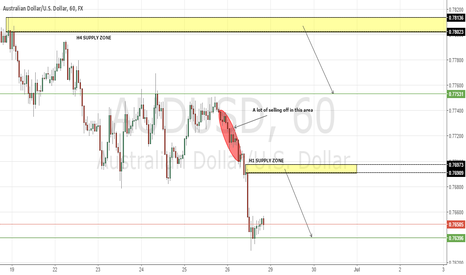 AUDUSD: POTENTIAL SELL-OFF ON AUDUSD @ 0.7690 AND 0.7802