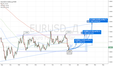 EURUSD: Short - term Buy. Target :1.1105 & Long - term Buy. Target :1.20