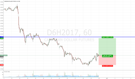 D6H2017: Long #CADUSD only to the info / nur zur info