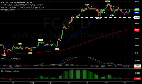 FCA: FIAT   -   Incertezza