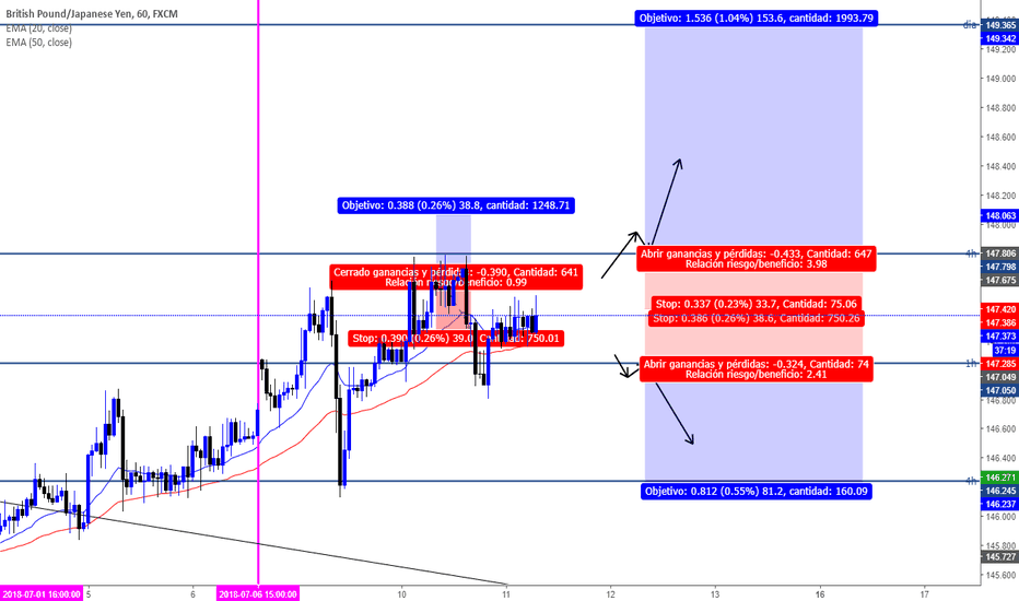 GBPJPY: GBPJPY POSIBLES COMPRAS