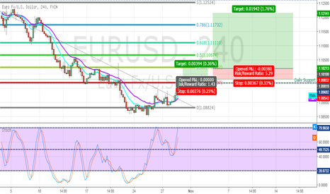 EURUSD: EUR/USD H4 Long