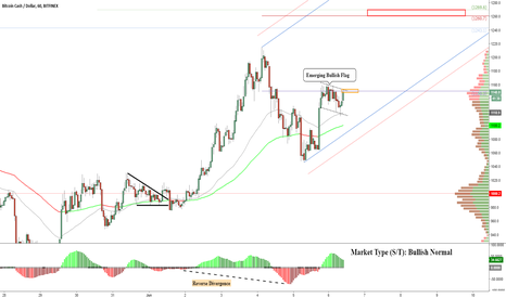 BCHUSD: Bitcoin Cash: Breakout Setup