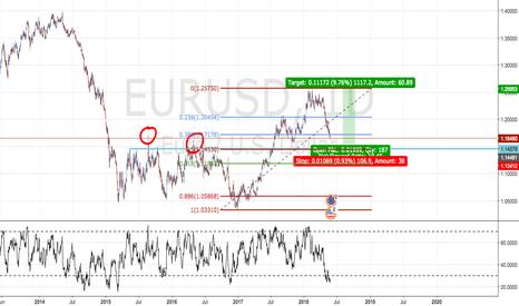 EURUSD: EURUSD AT A DAILY SUPPORT LEVEL SOON