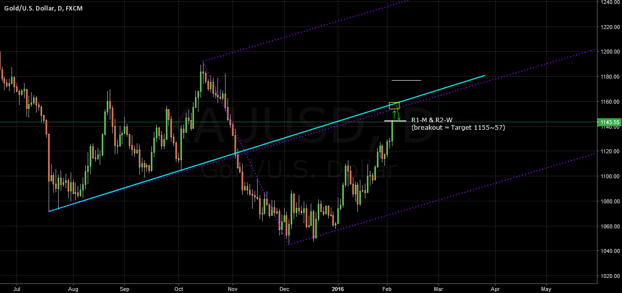 XAUUSD 1157 Resistance Middle Line & Channel