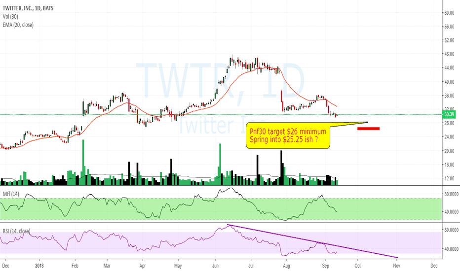 TWTR: $TWTR $30.39 short