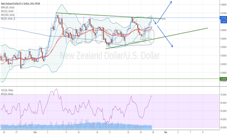 NZDUSD: NZDUSD Wedge Breakout Soon