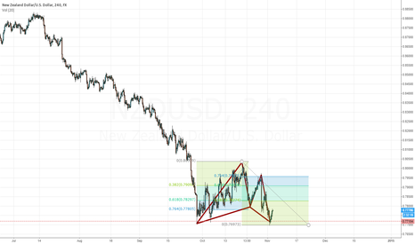 NZDUSD: Could be a valid Gartley?