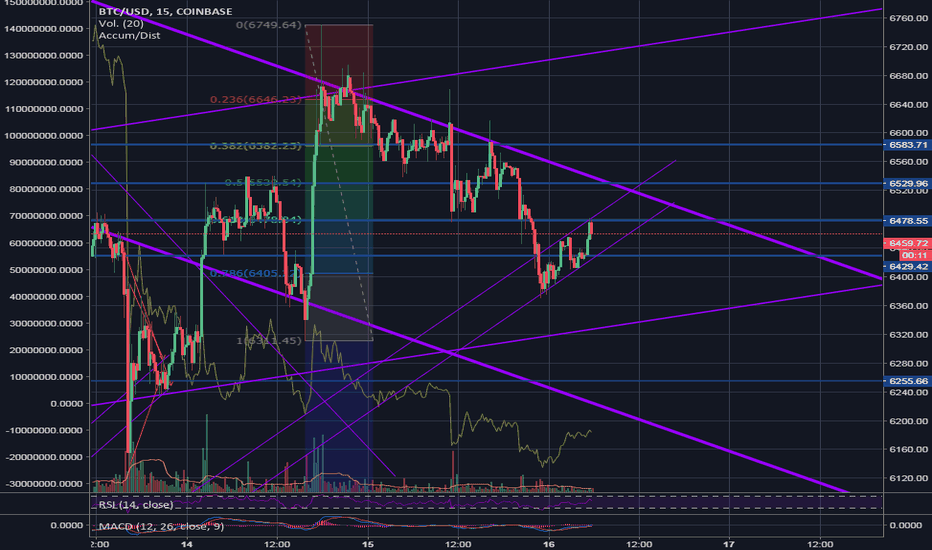 BTCUSD: JUST SHARING MY point of view. BTC