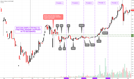 BTCUSD: Learning Wyckoff With Bitcoin From the Beginning