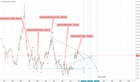 DXY: Neo wave analysis : Dollar Index monthly frame overview