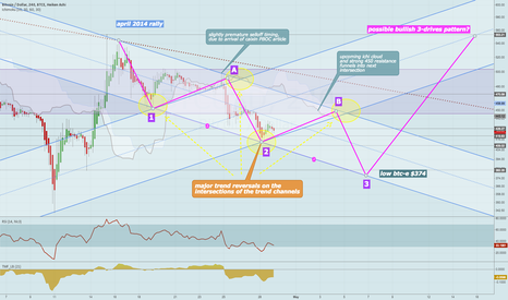 BTCUSD: 3 reversals at channel intersections, possible 3-drives pattern