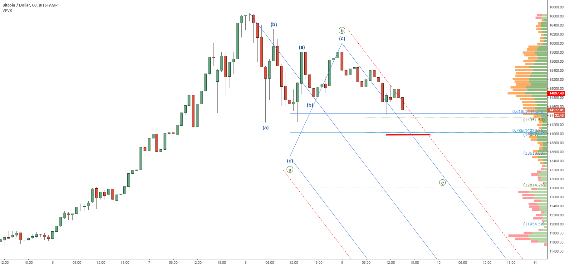 Bitcoin (BTCUSD): Correction Warning and Levels