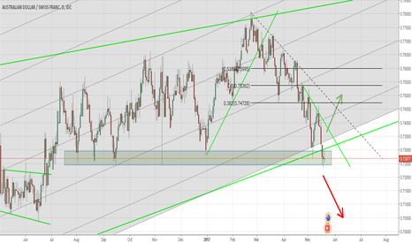 AUDCHF: AUDCHF Market Outlook | Preapre for long? |