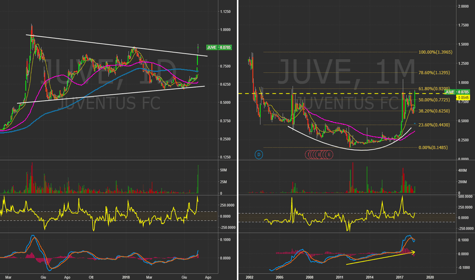 JUVE: JUVE (ITA) - Daily&Monthly chart.  CR7 Effect  #cr7juve #Trading