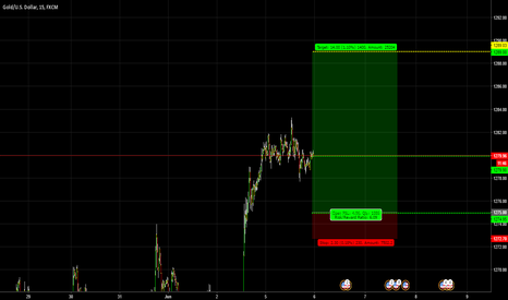 XAUUSD: GOLD / Quickie #4