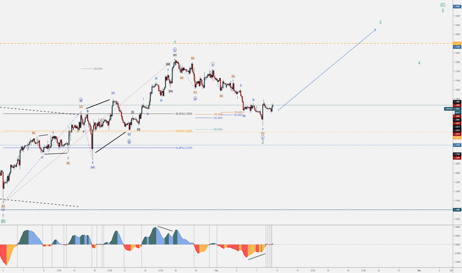 GBPUSD: GBPUSD - Bullish Minor C - February Wave Counts - Part 6