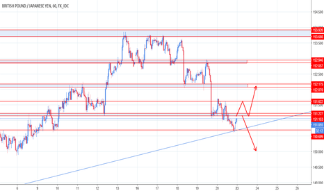 GBPJPY: Price Action GBPJPY