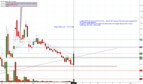 NETE: NETE and a possible move upwards