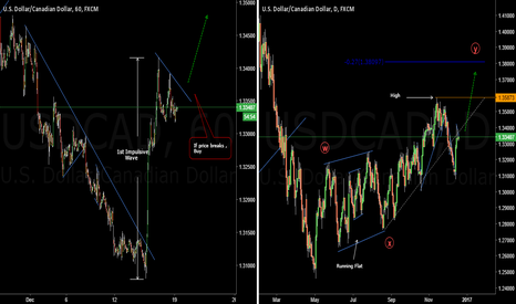 USDCAD: USDCAD Can Buyers Continue After Their Rest?
