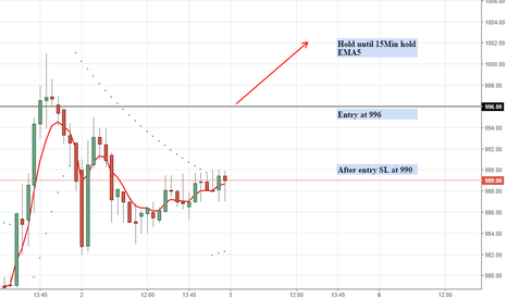 ASIANPAINT: Intraday Long