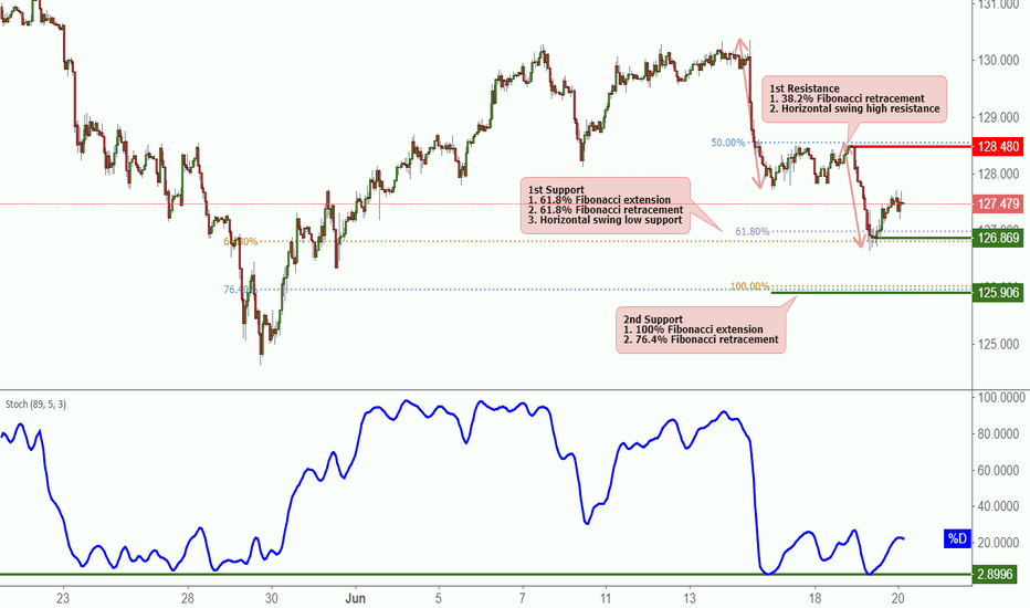EURJPY: EURJPY Bounced Off Support, Potential For Further Rise!