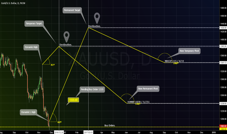 XAUUSD: GOLD / 1.000.000$ trade / The cost of patience and time.