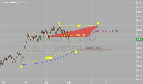 DLF: Sell below 157.40. Stop loss 161.70. Target 143.