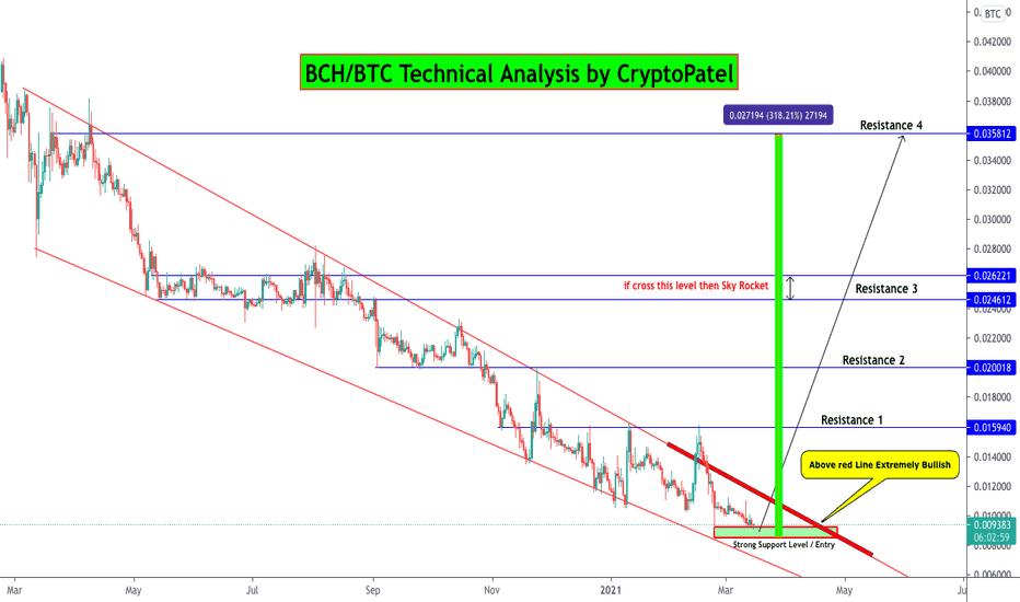 bchabc btc tradingview)