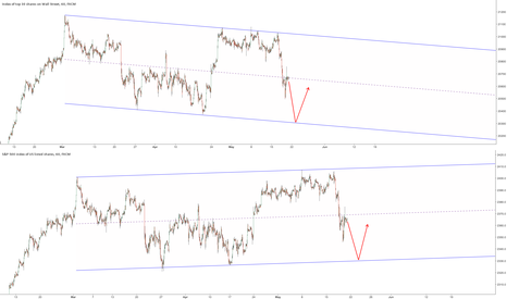 SPX500: $DJIA and $SPX divergence