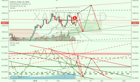XAUUSD: Possible gold movement, 1338 is the key