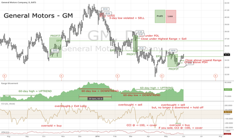 GM: General Motors GM Daily - How to Capture Trend Using Range Mov