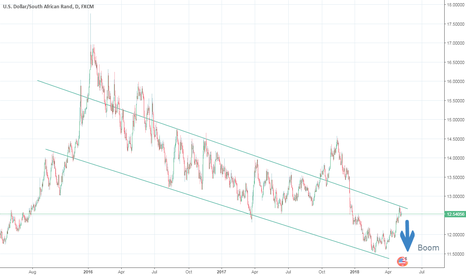 USDZAR: Possible USD/ZAR Short