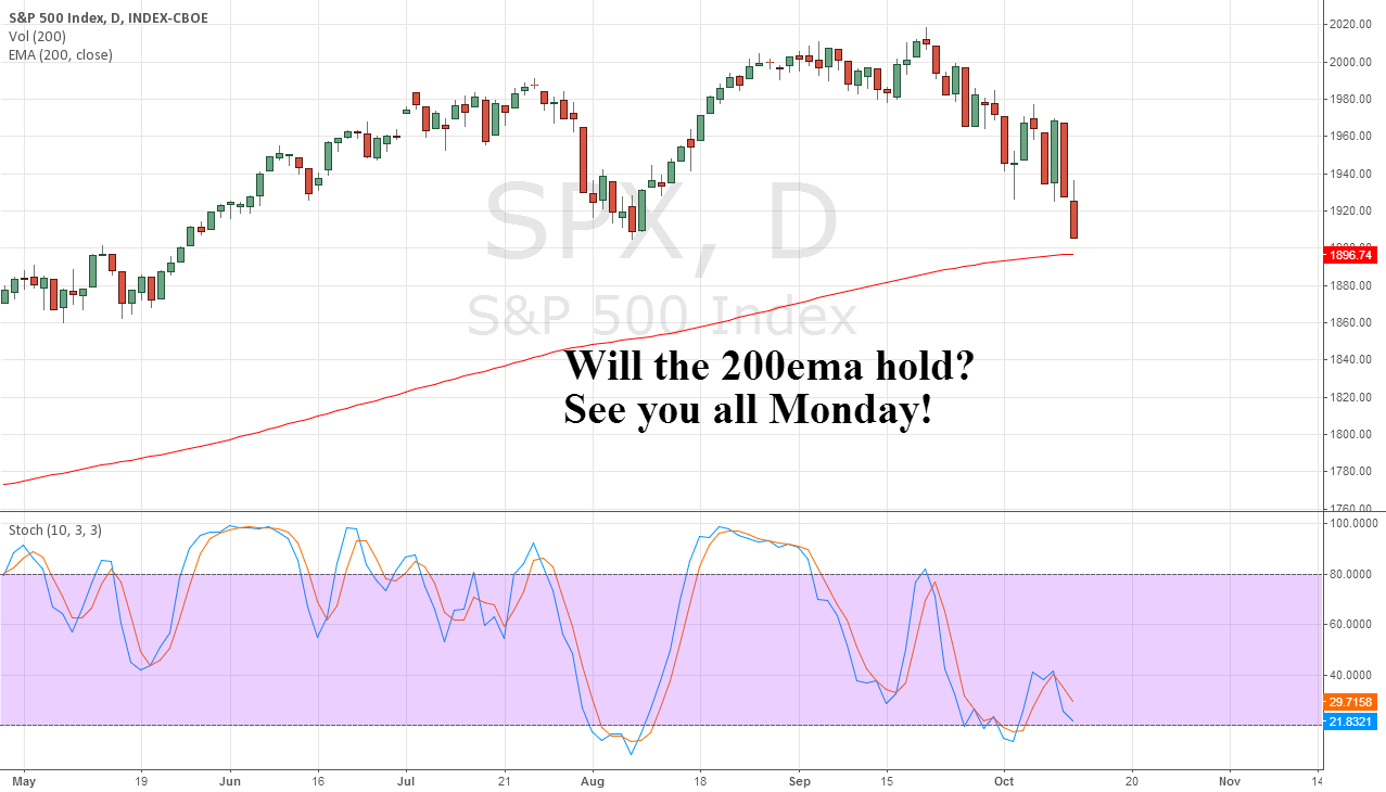 Will the 200ema hold?