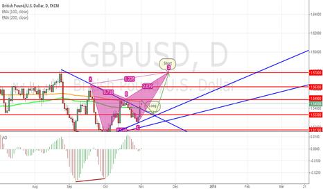 GBPUSD: GU Long await