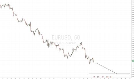 EURUSD: Short EURUSD for further downside