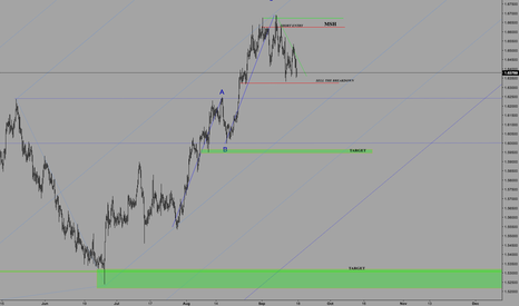 EURNZD: EURNZD H4 SHORT SET UP TARGETS AND UPDATED FROM PREVIOUS ANALIS