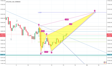BTCUSD: bearish crab