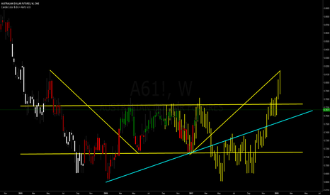A61!: Australian currency forming high probability of market symmetry