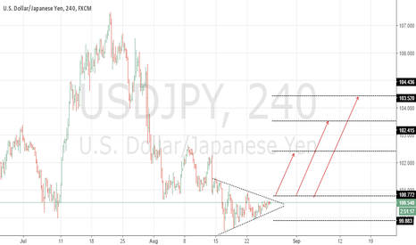 USDJPY: usdjpy price action bullish setup