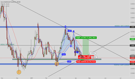 EURGBP: area of confluence on eurgbp
