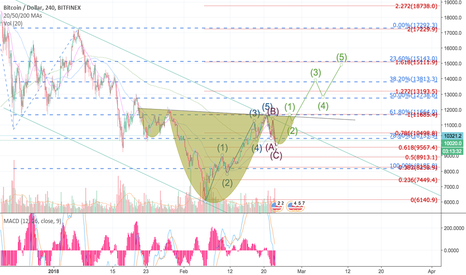 BTCUSD: Inverted H&S with an Impulsive 5 wave Elliott wave