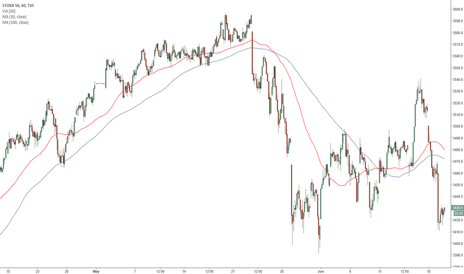 SX5E: EuroStoxx below 3410/05 risks a slide to the May low at 3385/80